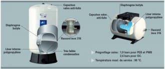 Réservoirs à diaphragme horizontaux série PressureWave #3