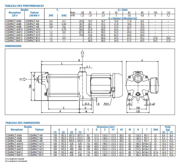 caractéristiques pompe ebara compact