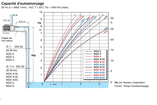 20711 article capacite autoamorcage calpeda serie ngx