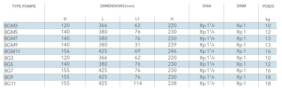 tableau dimensions BG LOWARA