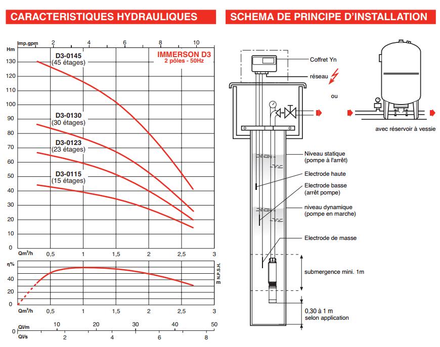 Caractéristique Pompe SALMSON 3 pouces Immerson D3