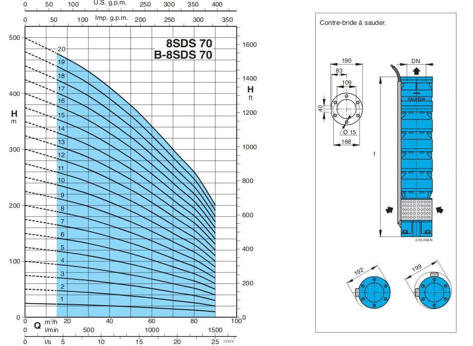 courbe pompe forage calpeda SDS70