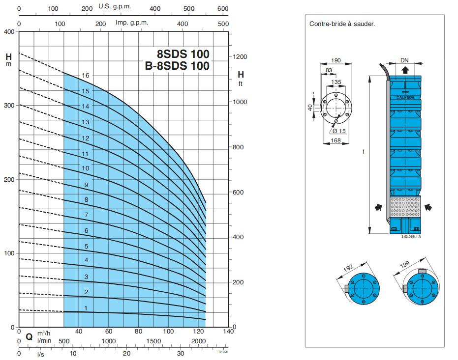 courbe pompe forage calpeda SDS100