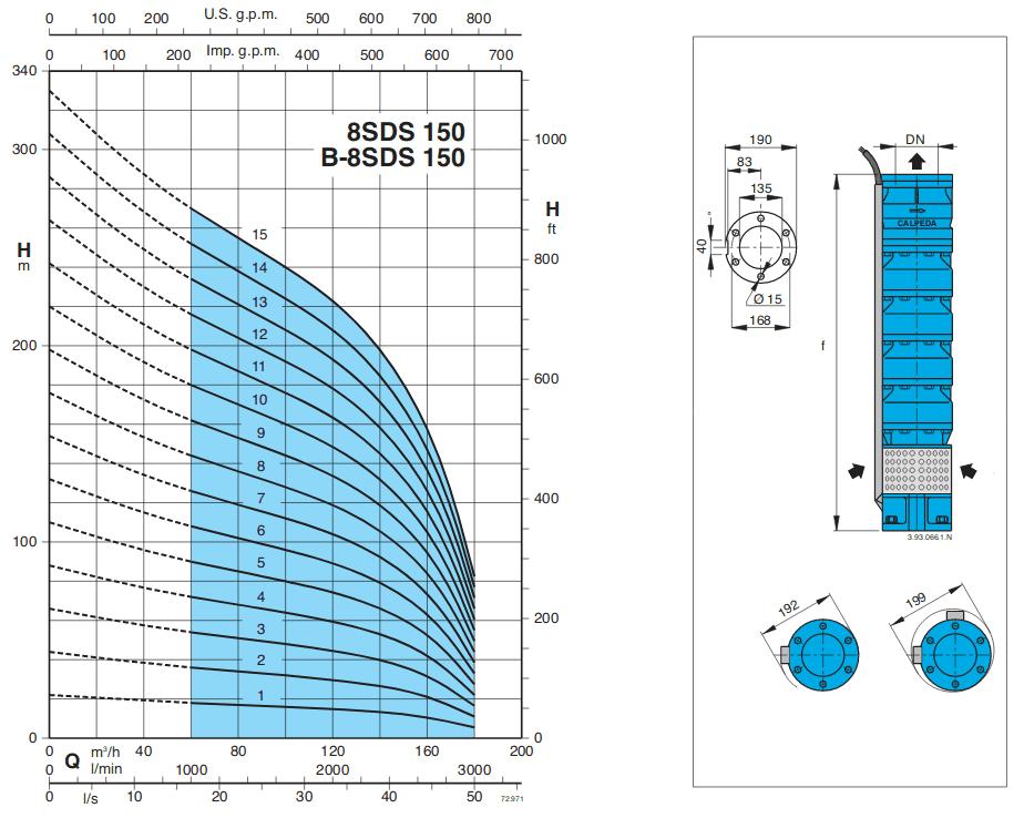 courbe pompe forage calpeda SDS150