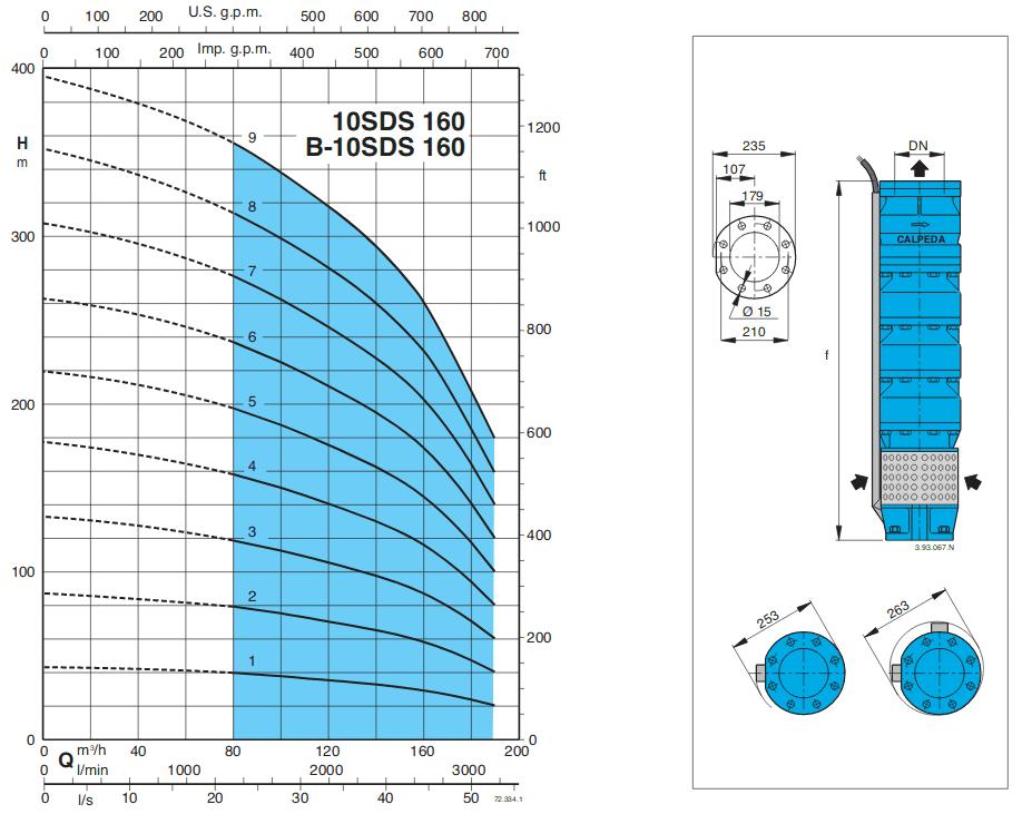 courbe pompe forage calpeda SDS160