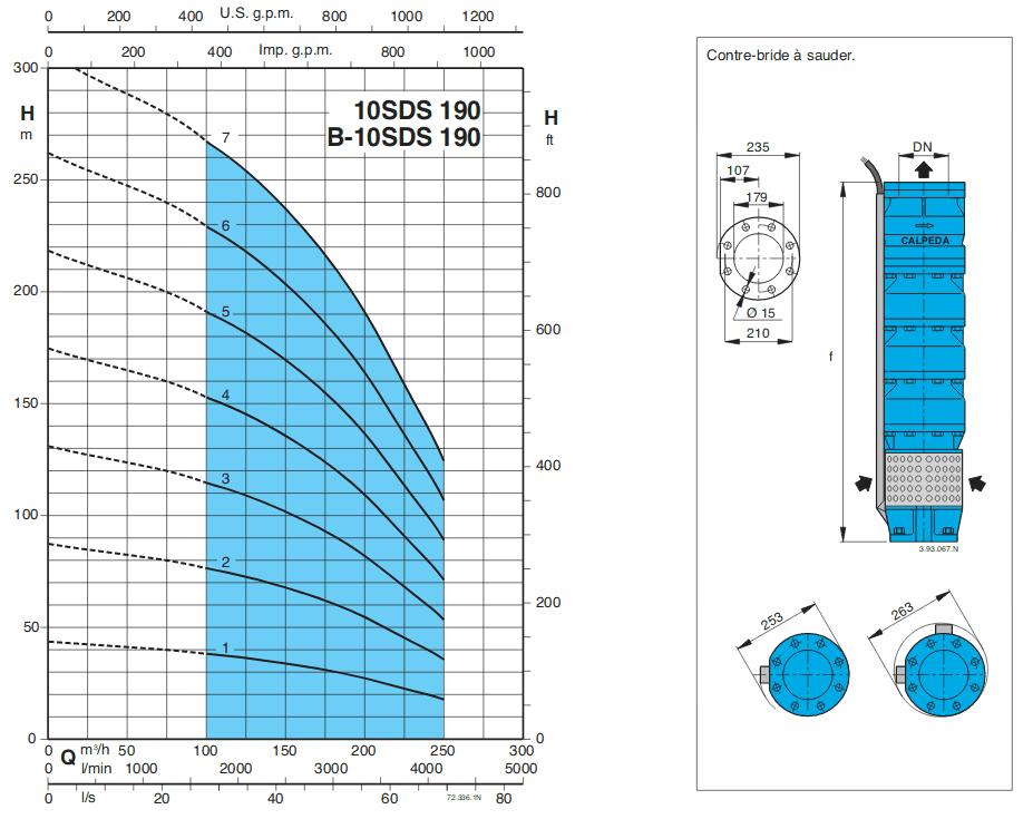 courbe pompe forage calpeda SDS190