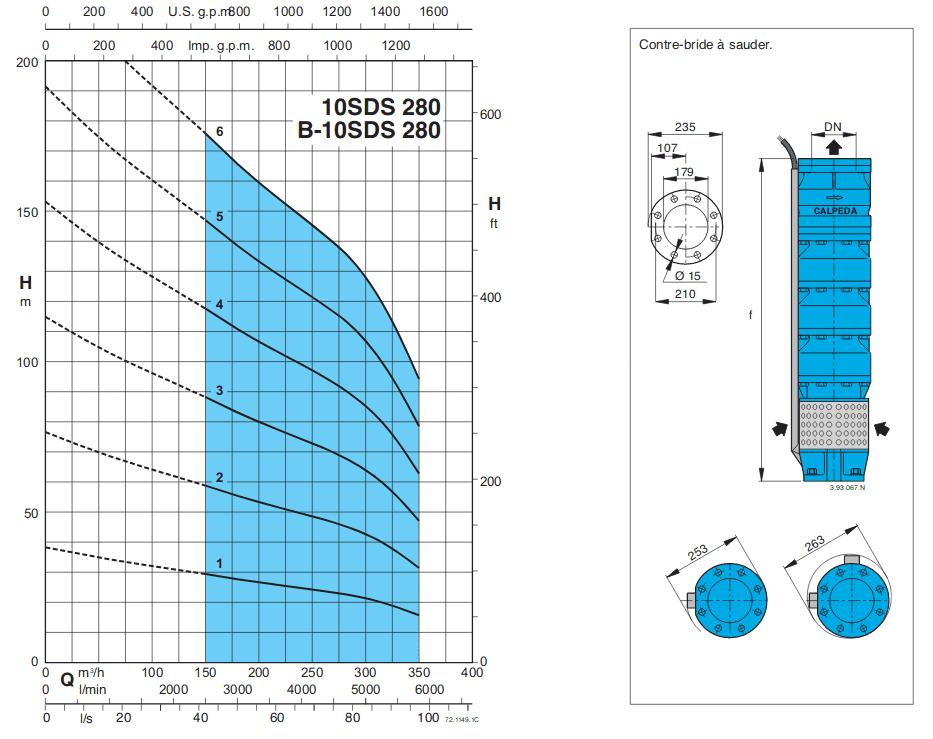 courbe pompe forage calpeda SDS280