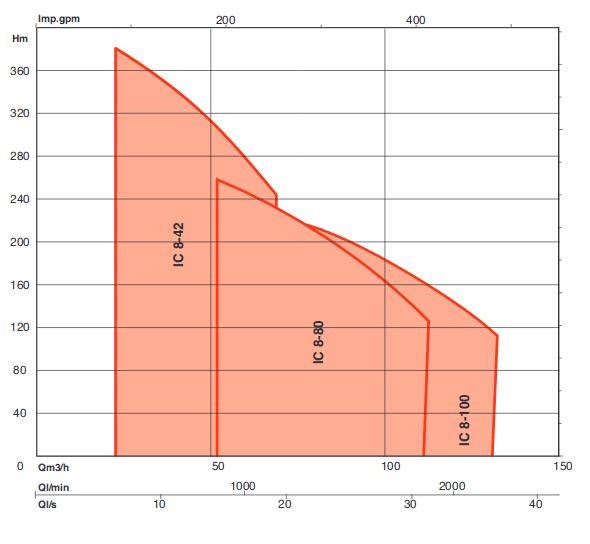courbe fonctionnement FORAGE IC8 SALMSON