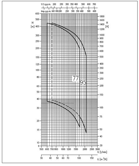 courbe fonctionnement ebara 8pouces