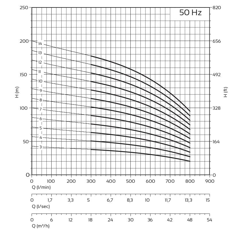 Courbe fonctionnement pompe 140sx panelli
