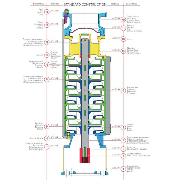 vue en coupe panelli pompe RX