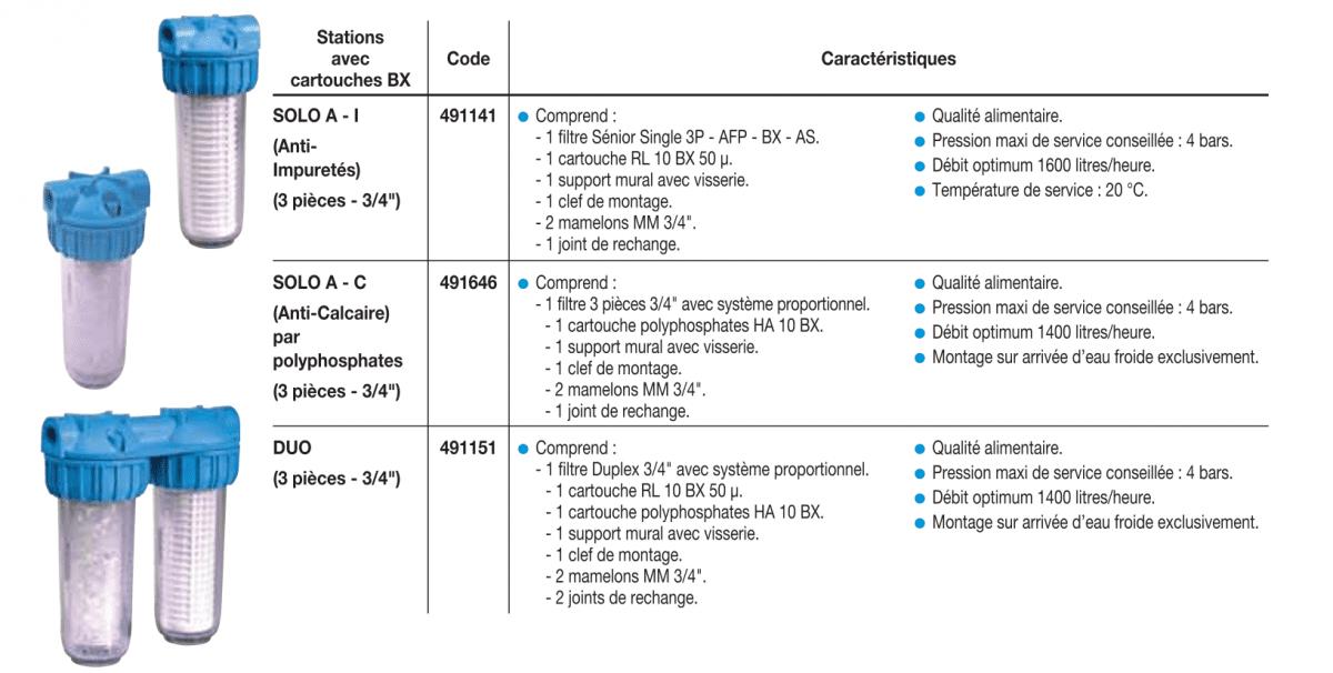 Filtre BX atlas  caracteristiques