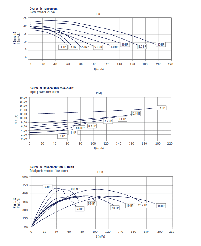courbe de fonctionnement ARAL C3000