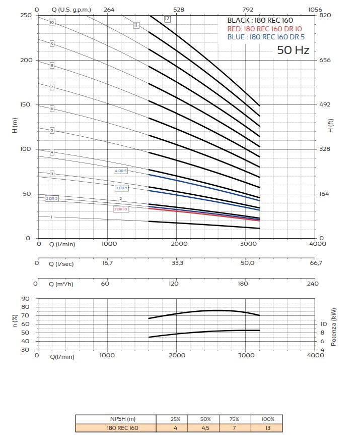 Courbes Pompes Panelli 180 REC 160