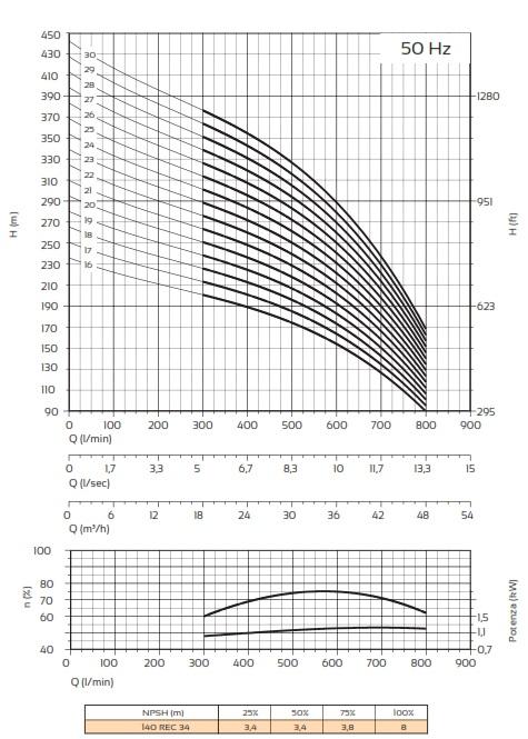 Courbes Pompes Panelli 140 REC 34