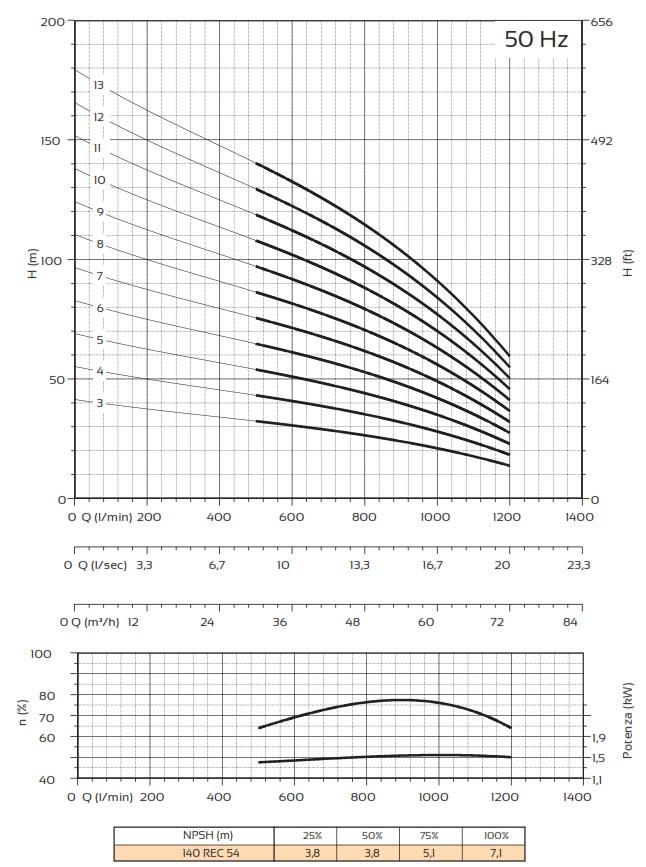 Courbes Pompes Panelli 140 REC 54