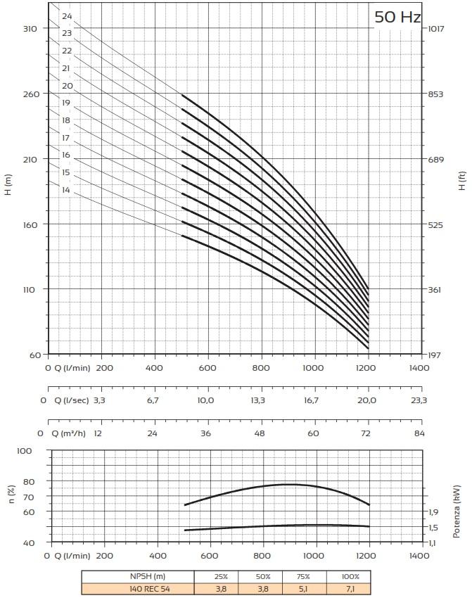 Courbes Pompes Panelli 140 REC 54  2
