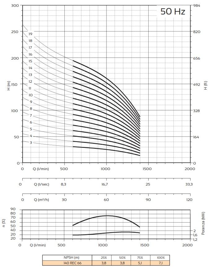Courbes Pompes Panelli 140 REC 66
