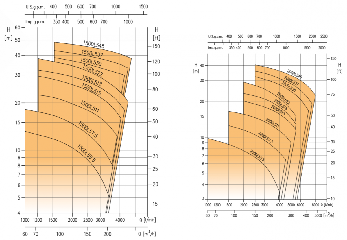 Pompe DL courbe 2