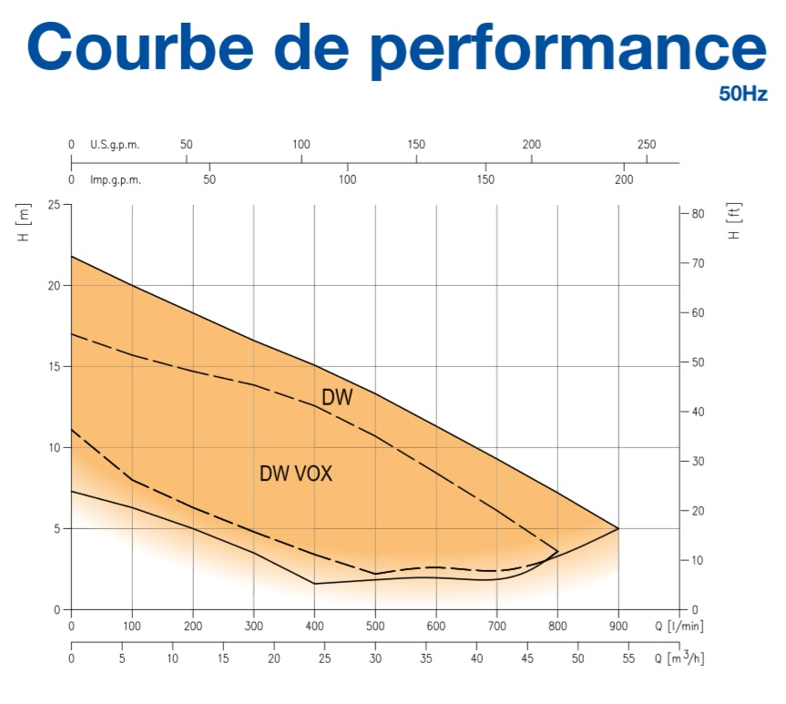 DW VOX courbe