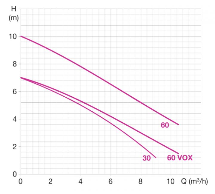 courbe fonctionnement dreninox electrawater