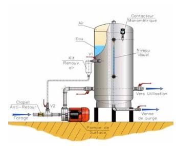 Réservoir galvanisé MASSAL avec pompe de surface