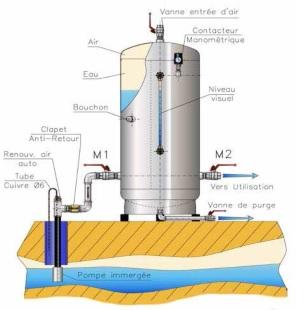Réservoir galvanisé MASSAL avec pompe de immergée