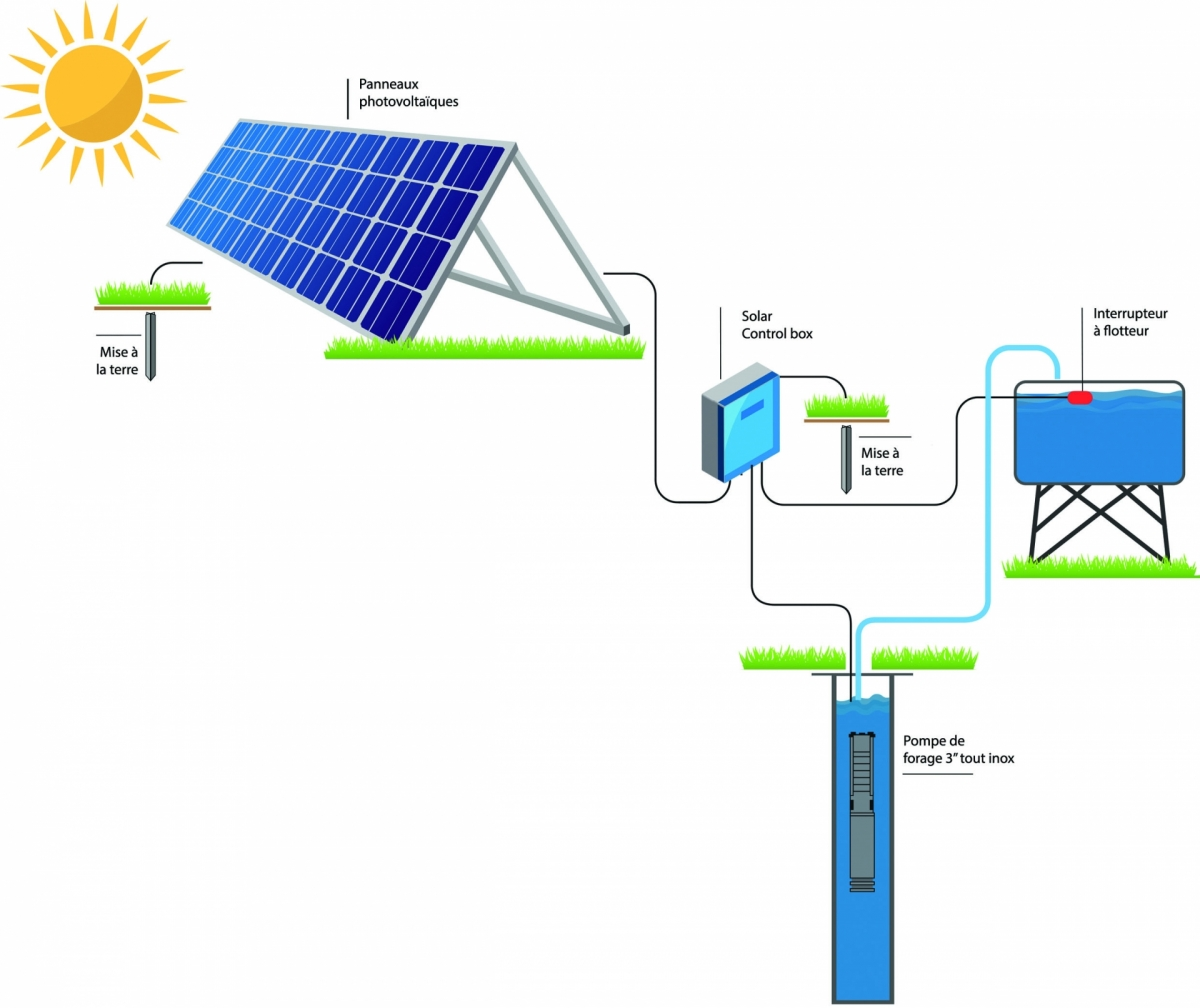 schema Installation pompes solaire