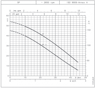 Pompe de surface LOWARA Série SP #2