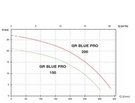 GR BLUE courbes