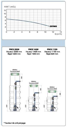 Screenshot 2020 05 29 Poste de relevage FLYGT PRCE 1100  SXVM 3
