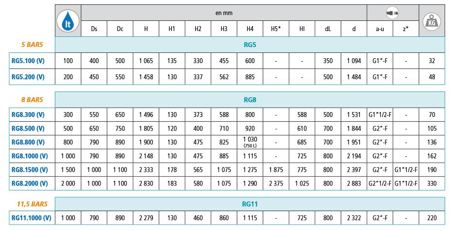 Screenshot 2020 06 03 Calpeda RG Réservoir galva  MOTRALEC  Calpeda RG Vitro pdf
