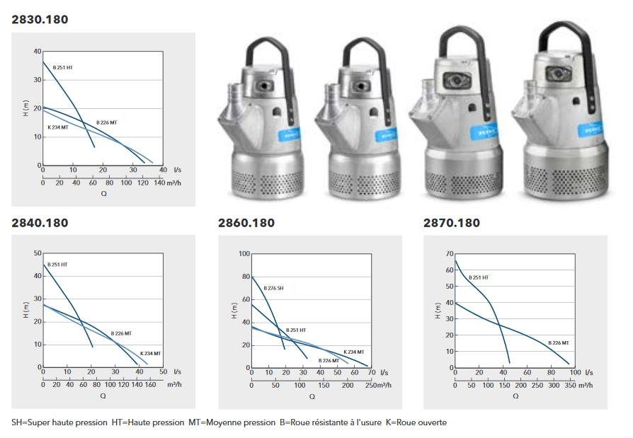 Screenshot 2020 06 08 Pompe,pump Flygt (Xylem) BIBO  MOTRALEC  Flygt BIBO pdf