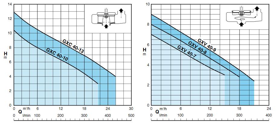 Screenshot 2020 06 12 GXC GXV  CALPEDA (Doc) pdf(2)