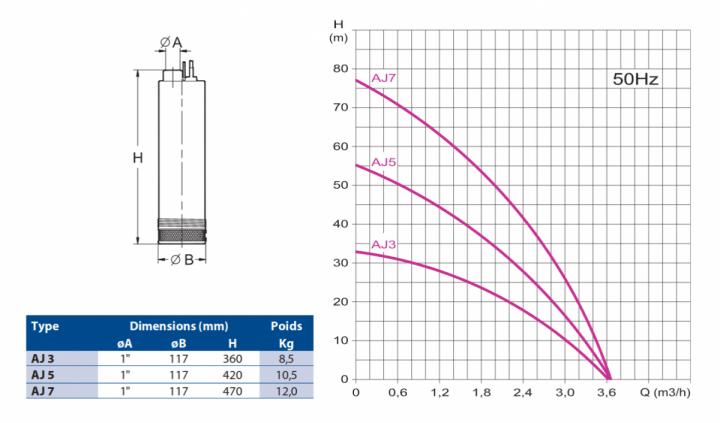 25151 editeur bloc courbe et dimmensions oliju aj 1200x1200