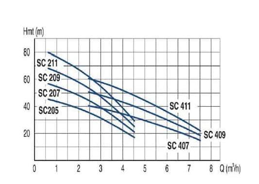 Screenshot 2020 06 19 Pompe de puits Scuba SC207 CG L27 Lowara Hydrolys