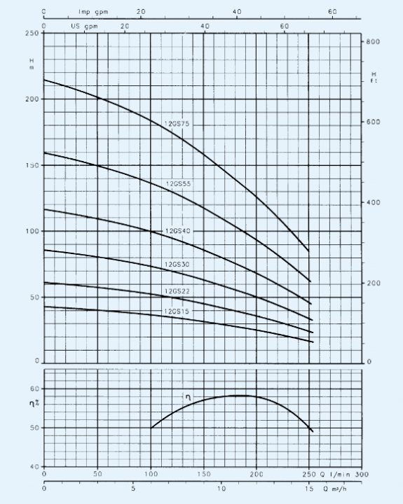 Screenshot 2020 06 29 1 NUOVO CAT pdf  Lowara GS GSL pdf