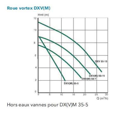 Screenshot 2020 06 30 Pompe de relevage Flygt DXVM 35 5 Hydrolys