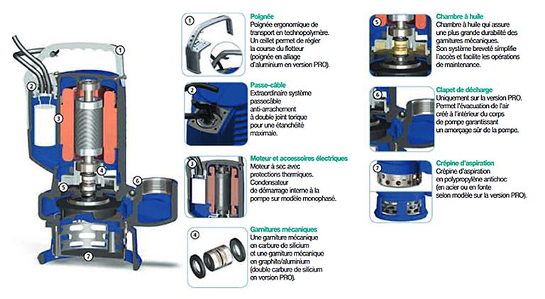 materiaux dr blue pro