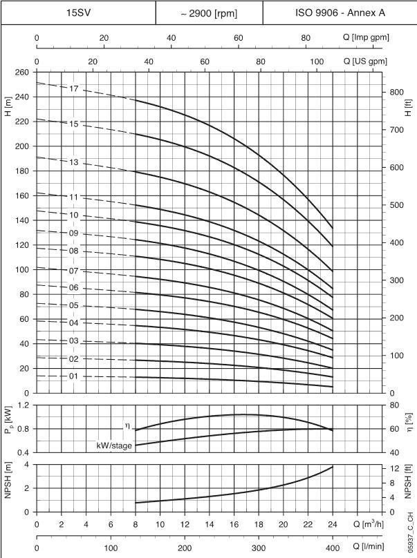 courbes de fonctionnement 15SV