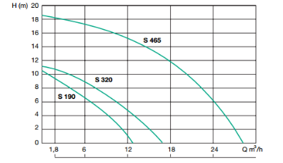 courbe semisom