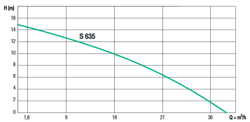 courbe semison 635
