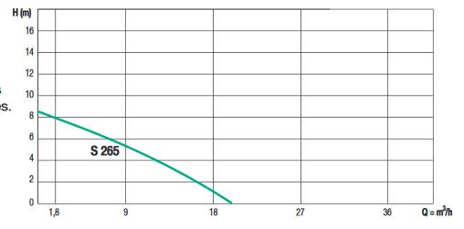courbe de fonctionnement semisom 265