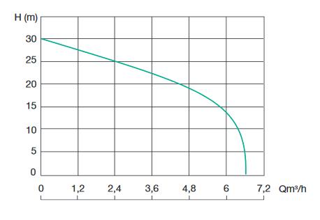 semisom 125 courbe fonctionnement