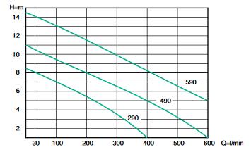semisom 490 courbe fonctionnement