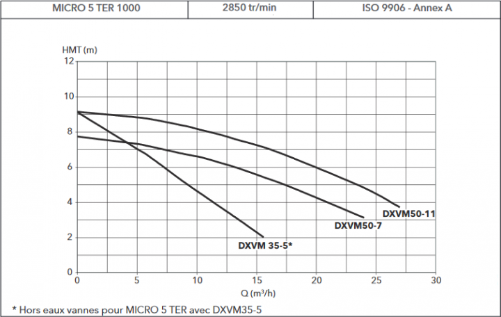 courbe de fonctionnement micro 5 1000
