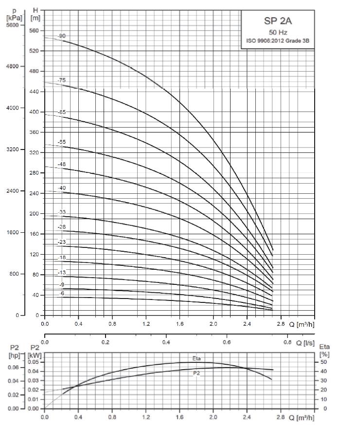 Pompe immergée SP 2A tableau rendement