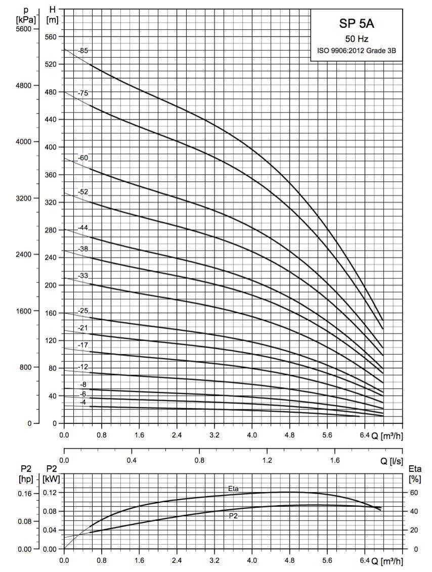 SP5A courbe