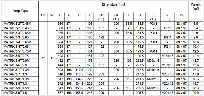 Screenshot 2020 10 16 HORIZONTAL MULTISTAGE PUMPS  Ebara Matrix 2 poles 50 en L pdf(2)