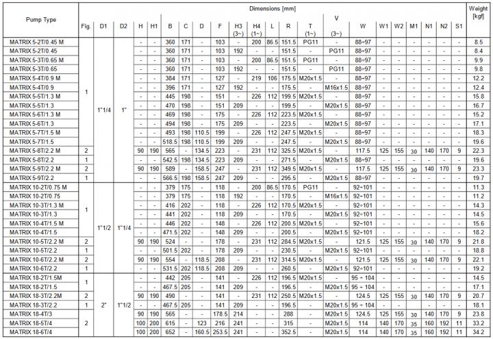 Screenshot 2020 10 16 HORIZONTAL MULTISTAGE PUMPS  Ebara Matrix 2 poles 50 en L pdf(4)